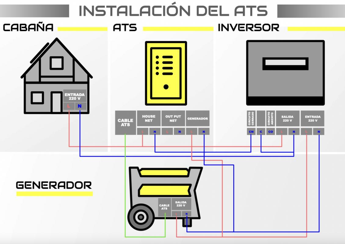 generador eléctrico con arranque automático